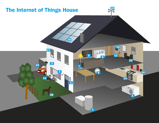Internet of things what it is for Internet house